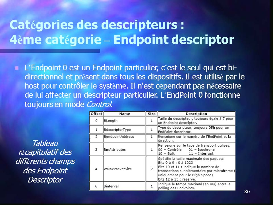 80 Cat é gories des descripteurs : 4 è me cat é gorie – Endpoint descriptor L Endpoint 0 est un Endpoint particulier, c est le seul qui est bi- direct