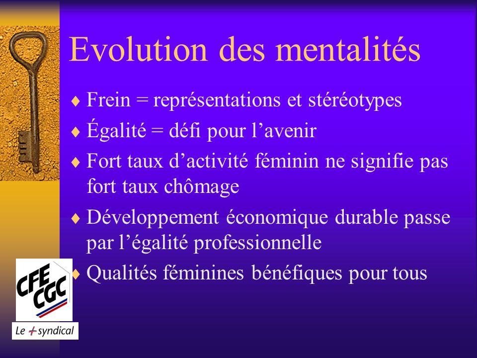 Evolution des mentalités Frein = représentations et stéréotypes Égalité = défi pour lavenir Fort taux dactivité féminin ne signifie pas fort taux chômage Développement économique durable passe par légalité professionnelle Qualités féminines bénéfiques pour tous