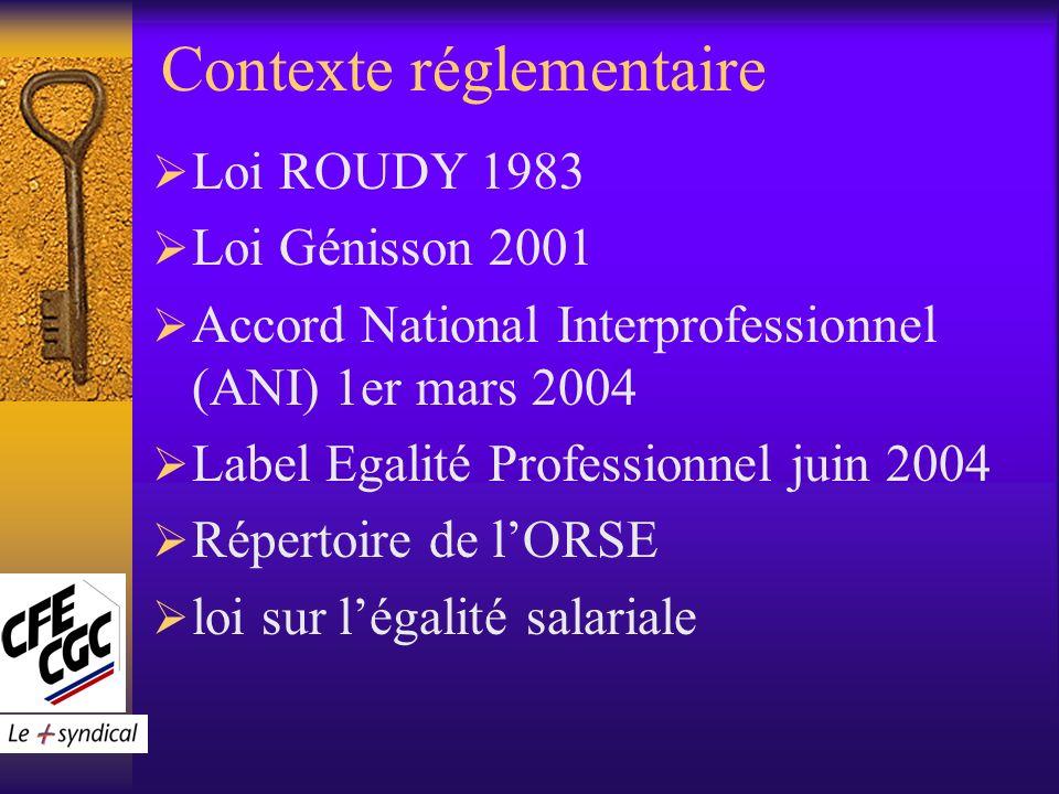 Contexte réglementaire Loi ROUDY 1983 Loi Génisson 2001 Accord National Interprofessionnel (ANI) 1er mars 2004 Label Egalité Professionnel juin 2004 Répertoire de lORSE loi sur légalité salariale