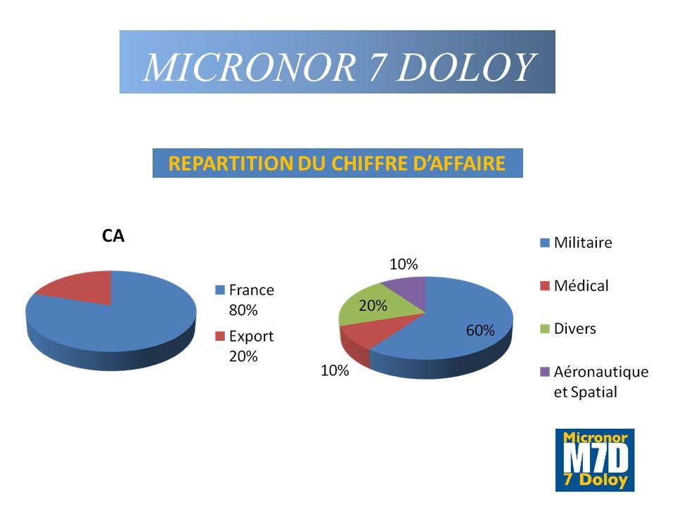 MICRONOR 7 DOLOY REPARTITION DU CHIFFRE DAFFAIRE