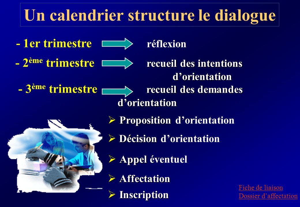 Un calendrier structure le dialogue recueil des intentions dorientation - 2 ème trimestre recueil des intentions dorientation recueil des demandes - 3
