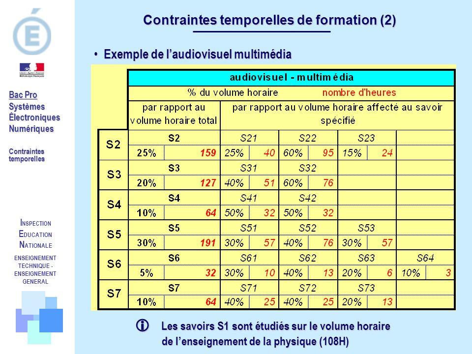 I NSPECTION E DUCATION N ATIONALE ENSEIGNEMENT TECHNIQUE - ENSEIGNEMENT GENERAL Contraintes temporelles de formation (2) Bac Pro SystèmesÉlectroniques