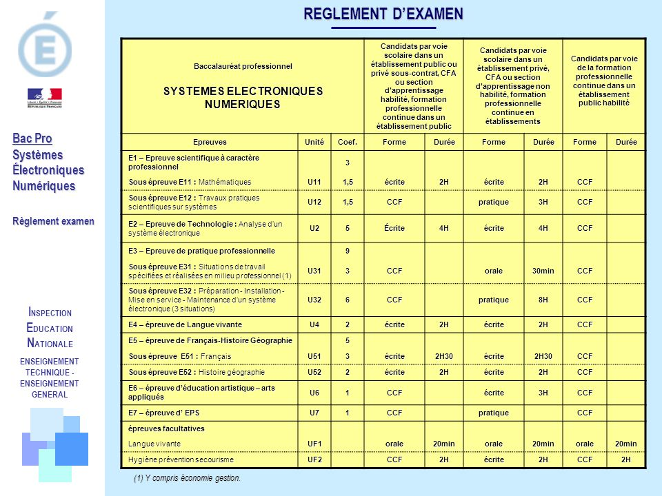I NSPECTION E DUCATION N ATIONALE ENSEIGNEMENT TECHNIQUE - ENSEIGNEMENT GENERAL Bac Pro SystèmesÉlectroniquesNumériques Règlement examen REGLEMENT DEX