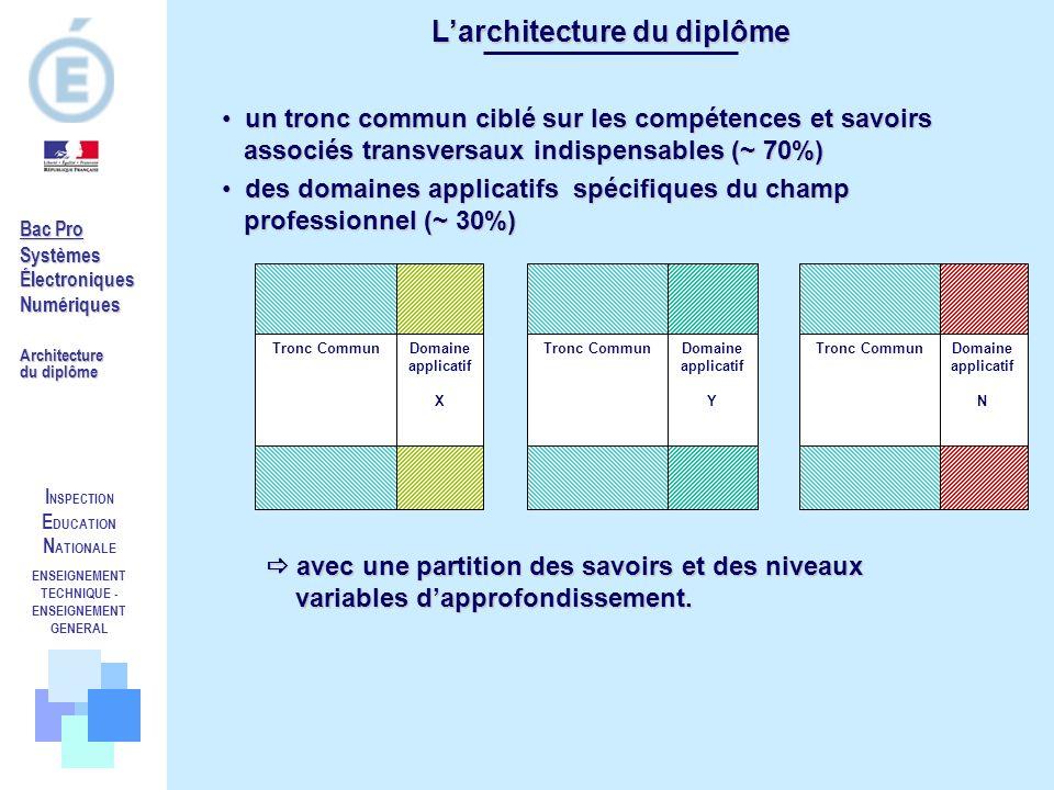 I NSPECTION E DUCATION N ATIONALE ENSEIGNEMENT TECHNIQUE - ENSEIGNEMENT GENERAL Bac Pro SystèmesÉlectroniquesNumériques Architecture du diplôme Larchi