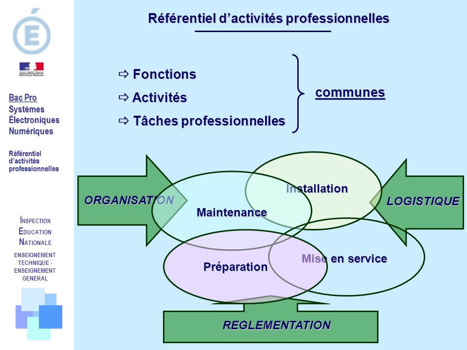 I NSPECTION E DUCATION N ATIONALE ENSEIGNEMENT TECHNIQUE - ENSEIGNEMENT GENERAL Bac Pro SystèmesÉlectroniquesNumériques Référentiel dactivités profess
