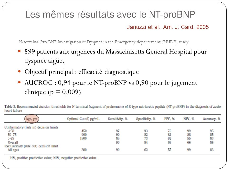Les mêmes résultats avec le NT-proBNP N-terminal Pro BNP Investigation of Dyspnea in the Emergency departement (PRIDE) study 599 patients aux urgences du Massachusetts General Hospital pour dyspnée aigüe.