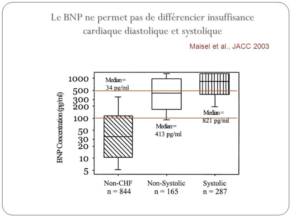 Le BNP ne permet pas de différencier insuffisance cardiaque diastolique et systolique Maisel et al., JACC 2003