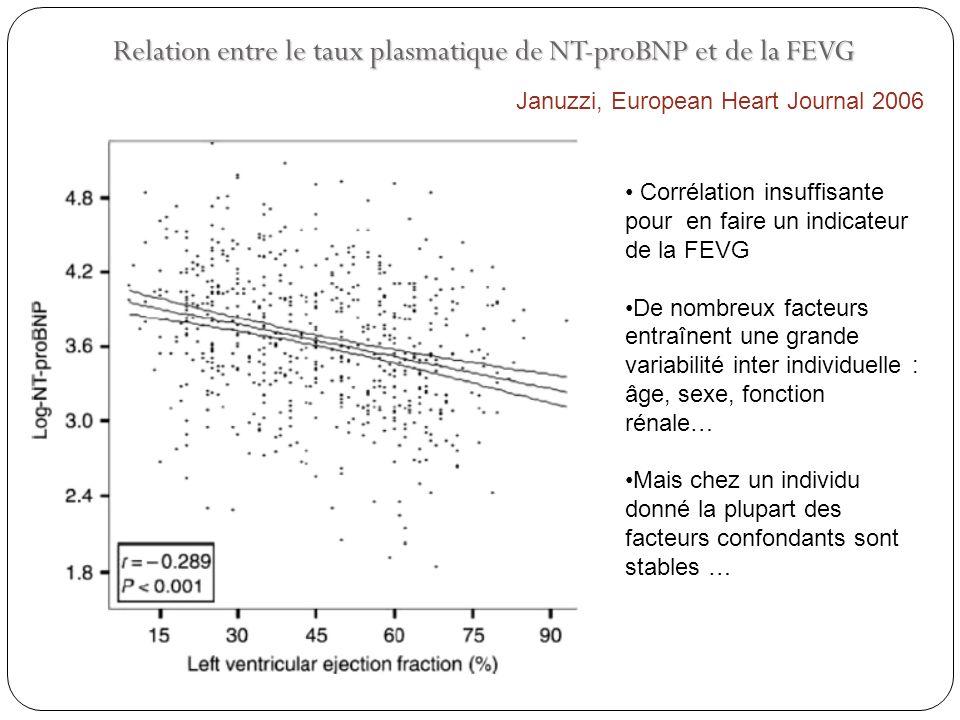 Relation entre le taux plasmatique de NT-proBNP et de la FEVG Januzzi, European Heart Journal 2006 Corrélation insuffisante pour en faire un indicateu