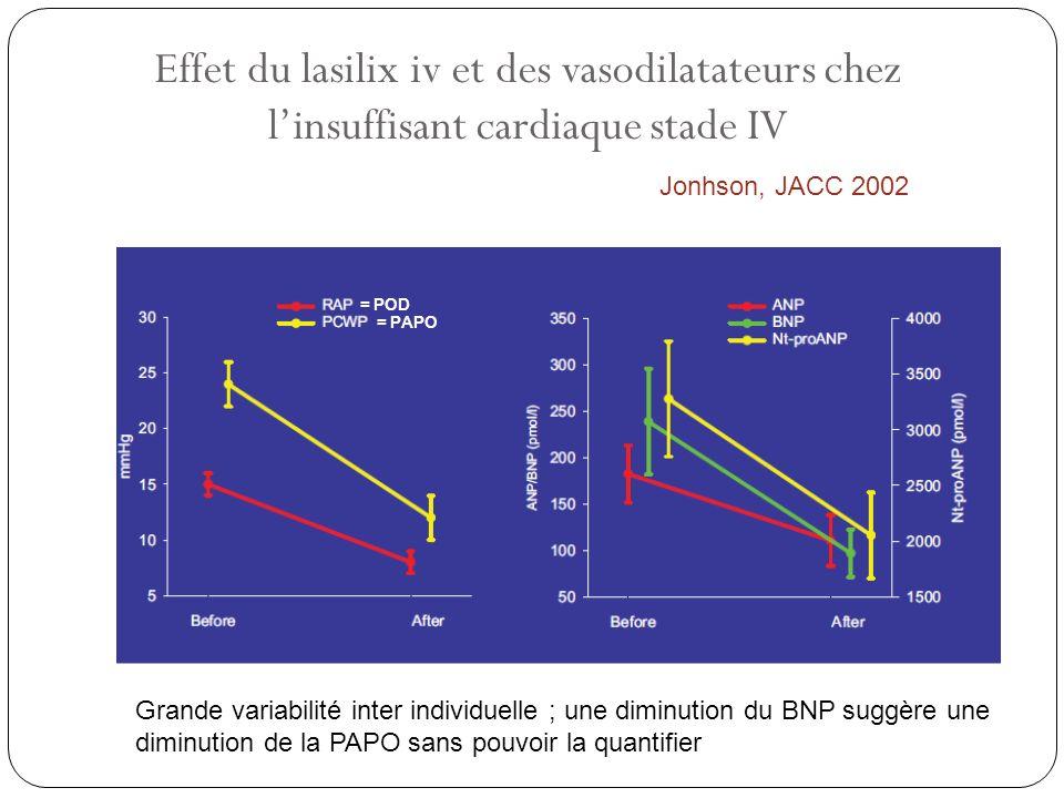 Effet du lasilix iv et des vasodilatateurs chez linsuffisant cardiaque stade IV Jonhson, JACC 2002 = POD = PAPO Grande variabilité inter individuelle