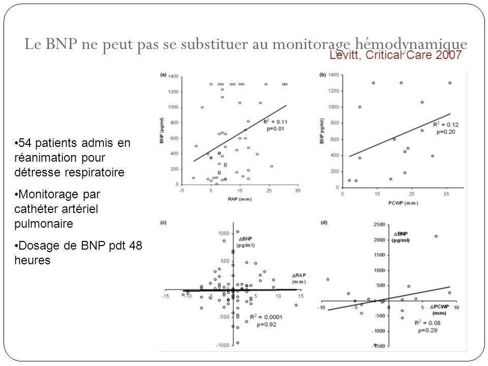 Le BNP ne peut pas se substituer au monitorage hémodynamique Levitt, Critical Care 2007 54 patients admis en réanimation pour détresse respiratoire Mo