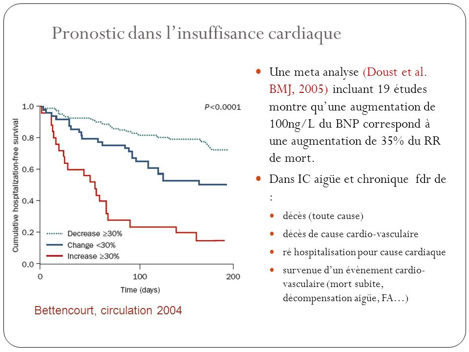Pronostic dans linsuffisance cardiaque Une meta analyse (Doust et al. BMJ, 2005) incluant 19 études montre quune augmentation de 100ng/L du BNP corres