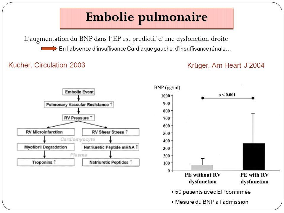 Kucher, Circulation 2003 Laugmentation du BNP dans lEP est prédictif dune dysfonction droite Krüger, Am Heart J 2004 50 patients avec EP confirmée Mes