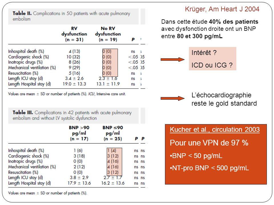 Krüger, Am Heart J 2004 Dans cette étude 40% des patients avec dysfonction droite ont un BNP entre 80 et 300 pg/mL Intérêt ? ICD ou ICG ? Léchocardiog