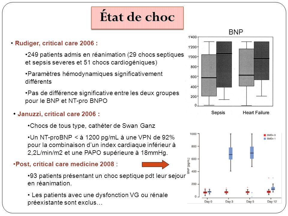 Rudiger, critical care 2006 : 249 patients admis en réanimation (29 chocs septiques et sepsis severes et 51 chocs cardiogéniques) Paramètres hémodynam