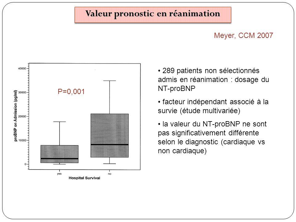 Meyer, CCM 2007 P=0,001 289 patients non sélectionnés admis en réanimation : dosage du NT-proBNP facteur indépendant associé à la survie (étude multiv