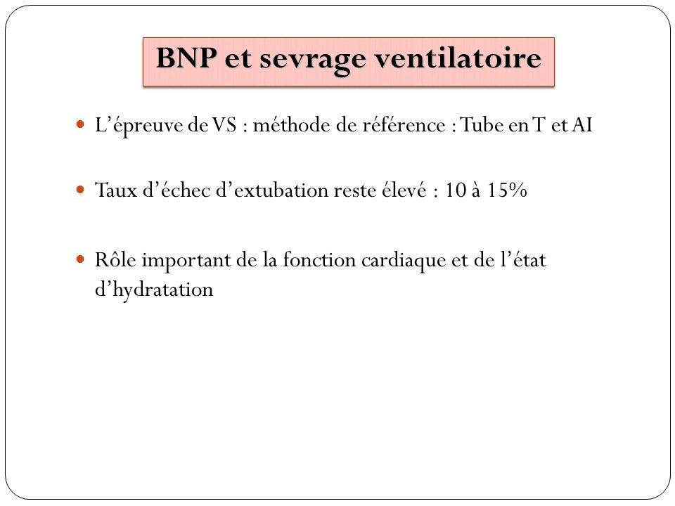 BNP et sevrage ventilatoire Lépreuve de VS : méthode de référence : Tube en T et AI Taux déchec dextubation reste élevé : 10 à 15% Rôle important de l