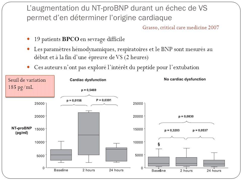 Laugmentation du NT-proBNP durant un échec de VS permet den déterminer lorigine cardiaque 19 patients BPCO en sevrage difficile Les paramètres hémodyn