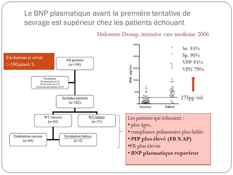 Le BNP plasmatique avant la première tentative de sevrage est supérieur chez les patients échouant Mekontso-Dessap, intensive care medicine 2006 Exclu