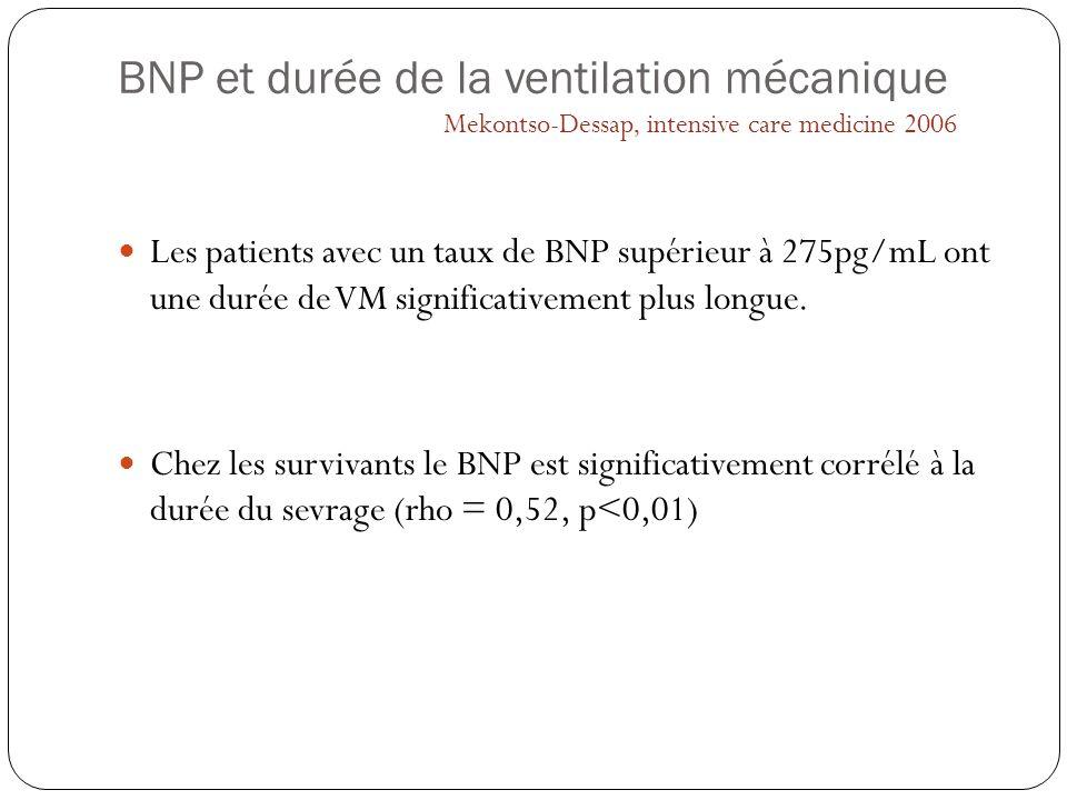 BNP et durée de la ventilation mécanique Les patients avec un taux de BNP supérieur à 275pg/mL ont une durée de VM significativement plus longue. Chez