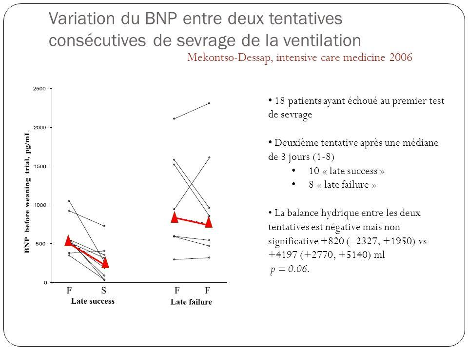 Variation du BNP entre deux tentatives consécutives de sevrage de la ventilation 18 patients ayant échoué au premier test de sevrage Deuxième tentativ