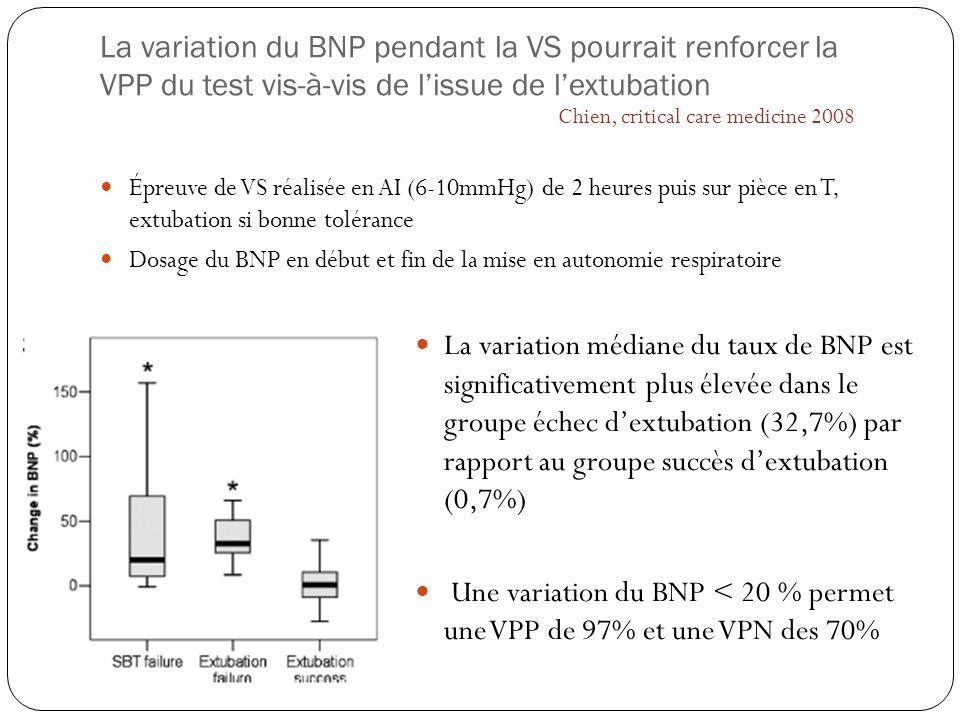 La variation du BNP pendant la VS pourrait renforcer la VPP du test vis-à-vis de lissue de lextubation Épreuve de VS réalisée en AI (6-10mmHg) de 2 he