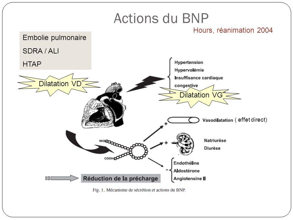 Actions du BNP Hours, réanimation 2004 Dilatation VD Dilatation VG - Embolie pulmonaire SDRA / ALI HTAP ( effet direct)