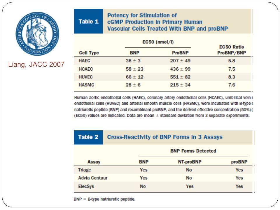 Karmpaliotis, Chest 2007 Un BNP < 200 pg/mL permet de reclasser 8 patients sur 36 (22%) avant le KT droit de OAP à SDRA.