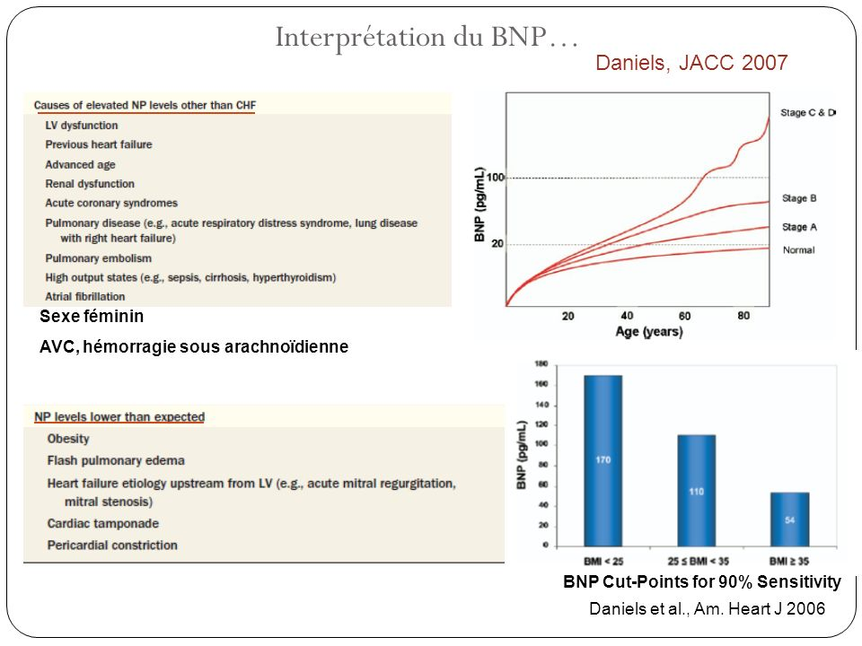 Interprétation du BNP… Sexe féminin AVC, hémorragie sous arachnoïdienne BNP Cut-Points for 90% Sensitivity Daniels et al., Am. Heart J 2006 Daniels, J