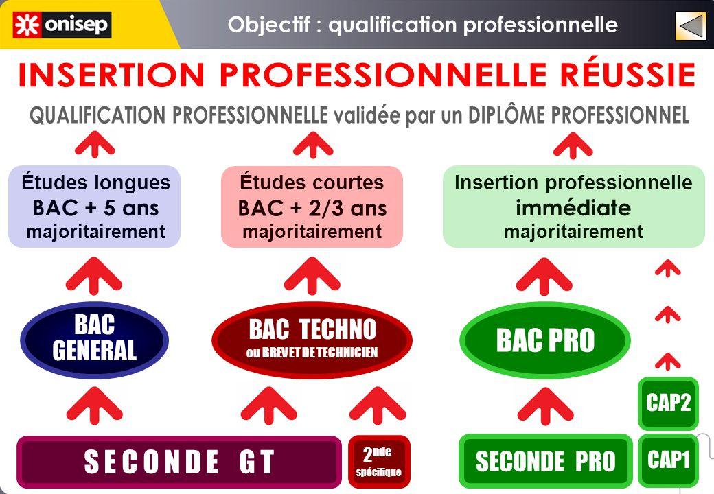 Rentrée 2009 10 spécialités de B.E.P./ B.E.P.A. maintenues provisoirement 4 spécialités de B.E.P.