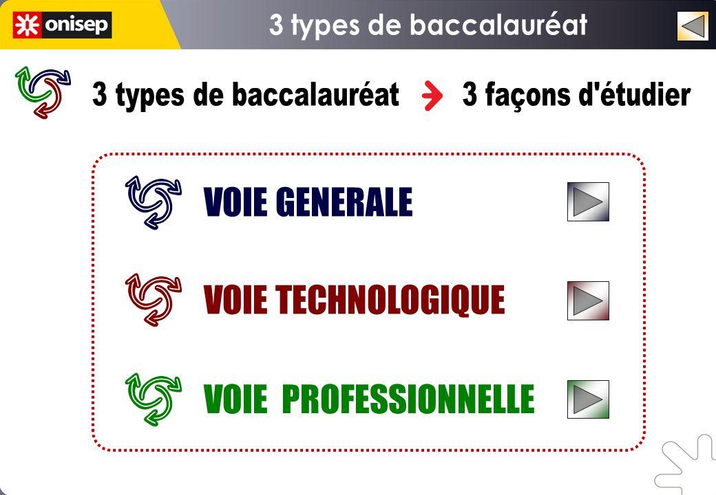Choisir une dominante Littéraire (Bac L) Économique et sociale (Bac ES) Scientifique (Bac S) Littéraire (Bac L) Économique et sociale (Bac ES) Scientifique (Bac S) VOIE GÉNÉRALE