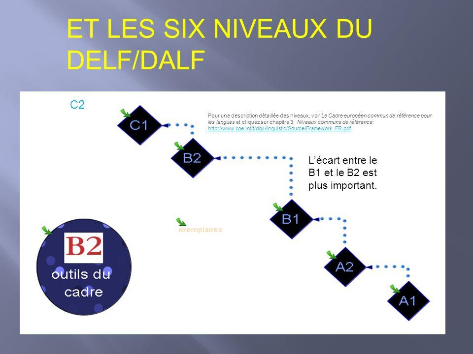 ET LES SIX NIVEAUX DU DELF/DALF C2 Lécart entre le B1 et le B2 est plus important. Pour une description détaillée des niveaux, voir Le Cadre européen