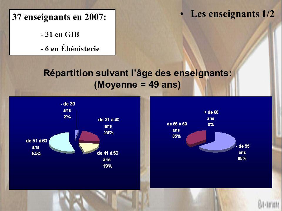 Les enseignants 1/2 37 enseignants en 2007: - 31 en GIB - 6 en Ébénisterie Répartition suivant lâge des enseignants: (Moyenne = 49 ans)