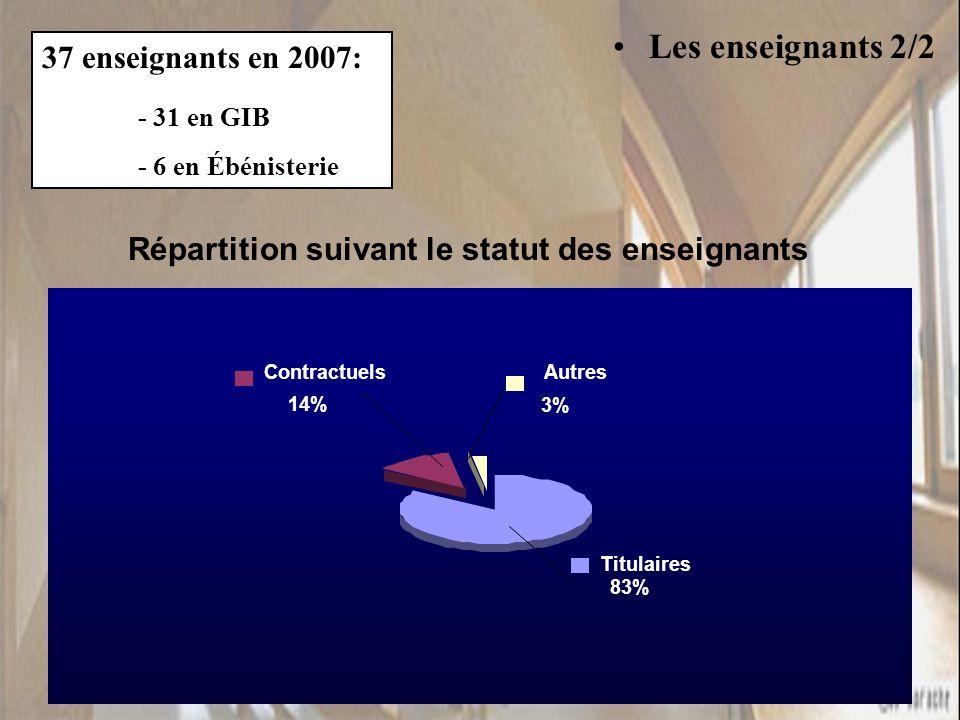 Les enseignants 2/2 37 enseignants en 2007: - 31 en GIB - 6 en Ébénisterie Répartition suivant le statut des enseignants Titulaires 83% Contractuels 14% Autres 3%