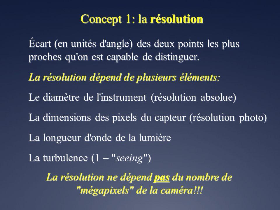 Concept 1: la résolution Écart (en unités d angle) des deux points les plus proches qu on est capable de distinguer.