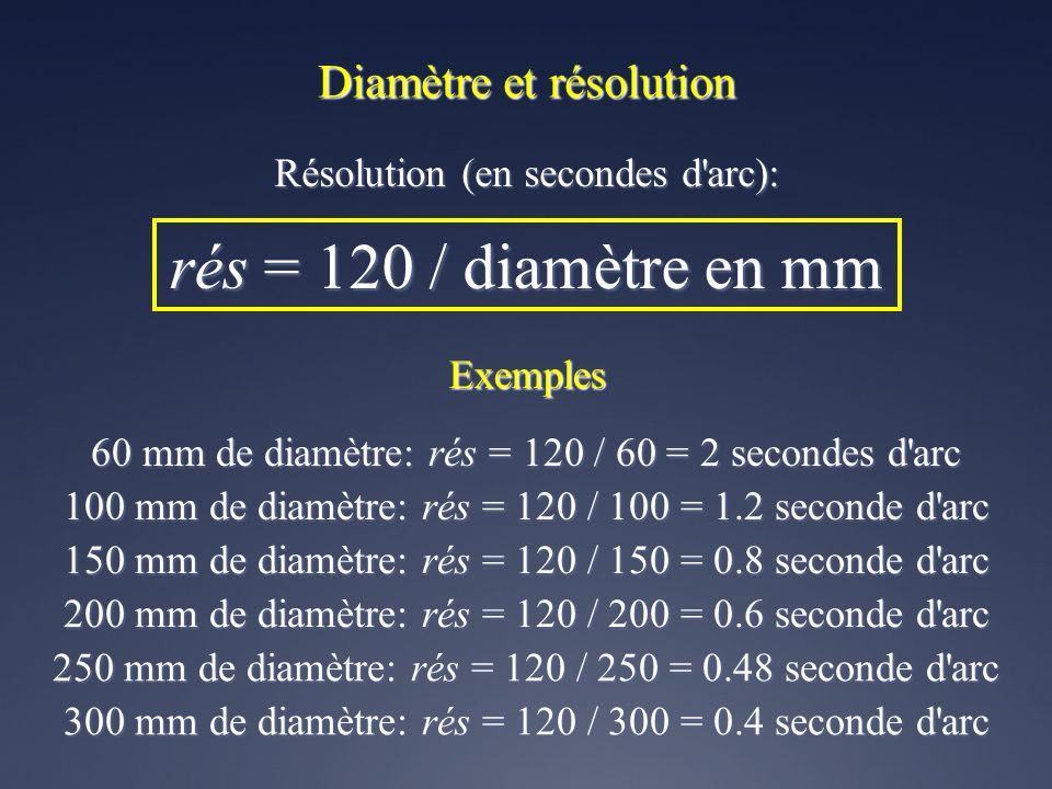 Diamètre et résolution Résolution (en secondes d arc): rés = 120 / diamètre en mm Exemples 60 mm de diamètre: rés = 120 / 60 = 2 secondes d arc 100 mm de diamètre: rés = 120 / 100 = 1.2 seconde d arc 150 mm de diamètre: rés = 120 / 150 = 0.8 seconde d arc 200 mm de diamètre: rés = 120 / 200 = 0.6 seconde d arc 250 mm de diamètre: rés = 120 / 250 = 0.48 seconde d arc 300 mm de diamètre: rés = 120 / 300 = 0.4 seconde d arc