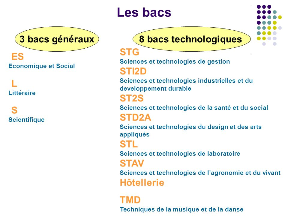 STG Sciences et technologies de gestion STI2D Sciences et technologies industrielles et du developpement durable ST2S Sciences et technologies de la s