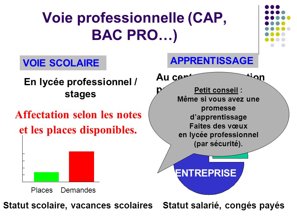Voie professionnelle (CAP, BAC PRO…) Affectation selon les notes et les places disponibles. PlacesDemandes En lycée professionnel / stages Au centre d