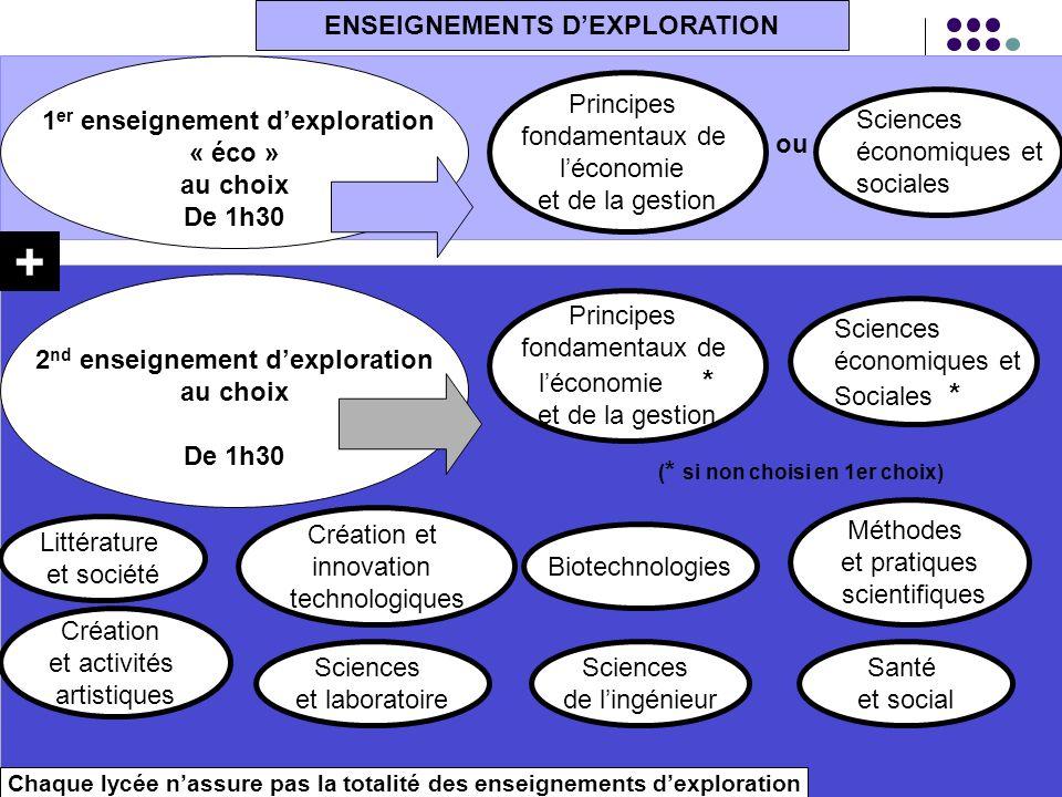 ENSEIGNEMENTS DEXPLORATION 1 er enseignement dexploration « éco » au choix De 1h30 Principes fondamentaux de léconomie et de la gestion Sciences écono