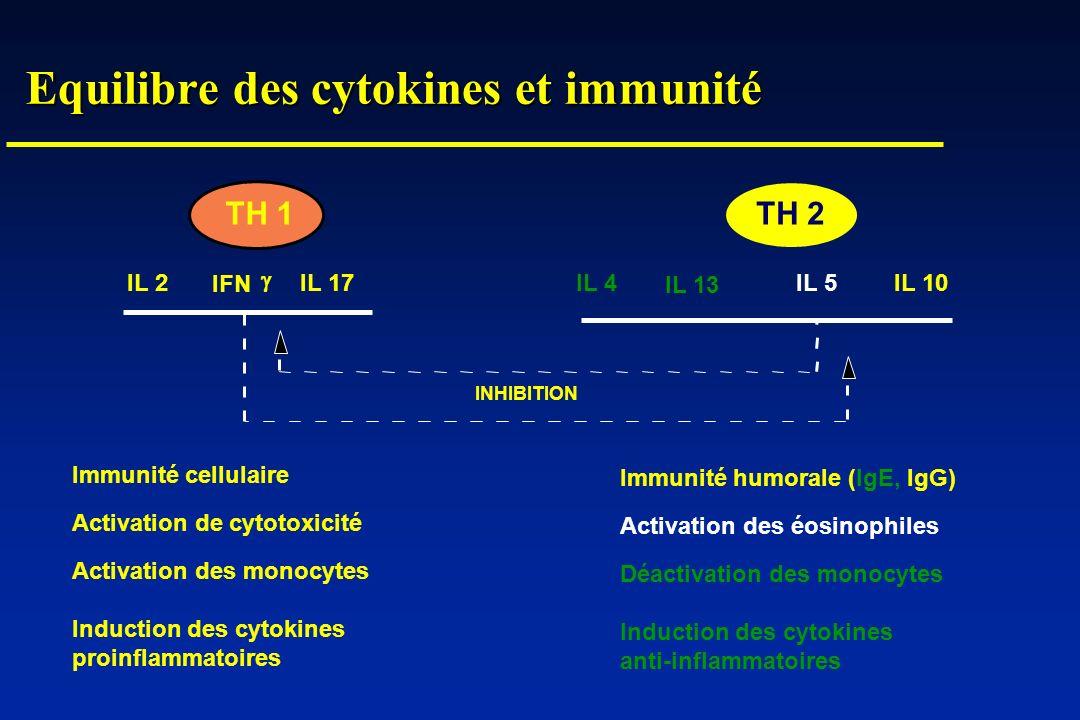 Equilibre des cytokines et immunité TH 1TH 2 IL 2IL 4IL 10IL 5 IFN INHIBITION IL 13 Immunité cellulaire Activation de cytotoxicité Activation des mono