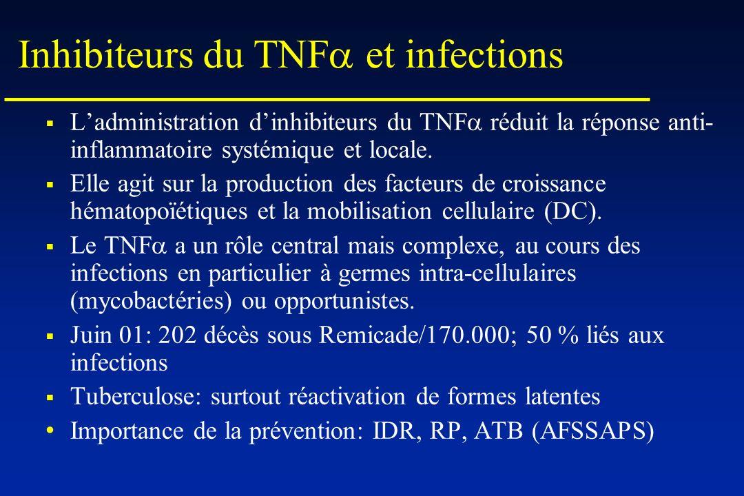 Inhibiteurs du TNF et infections Ladministration dinhibiteurs du TNF réduit la réponse anti- inflammatoire systémique et locale. Elle agit sur la prod