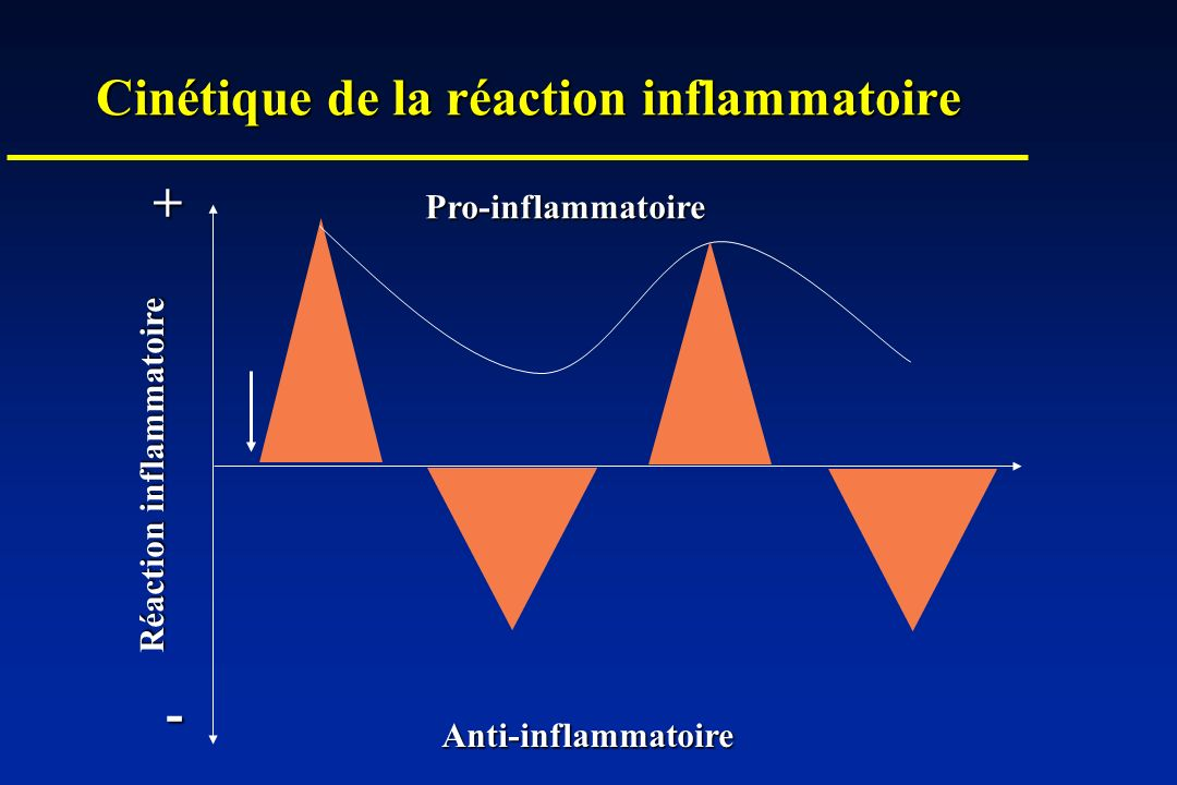 Indications des inhibiteurs du TNF Polyarthrite rhumatoïde: Remicade: active, réfractaire au Méthotrexate 3 mg/kg perfusion, S0, S2, S6, (S8)n Humira: active, réfractaire au Méthotrexate 40 mg/ 2 semaines, s/c Enbrel: active 25 mg/ 2 fois par semaine, s/c Maladie de Crohn:réfractaire, avec fistules Remicade: 5 mg/kg S0, S2, S6 Spondylarthrites, rhumatisme psoriasique, psoriasis Remicade: 5 mg/kg S0, S2, S6 Enbrel: 25 mg/ 2 fois par semaine, s/c