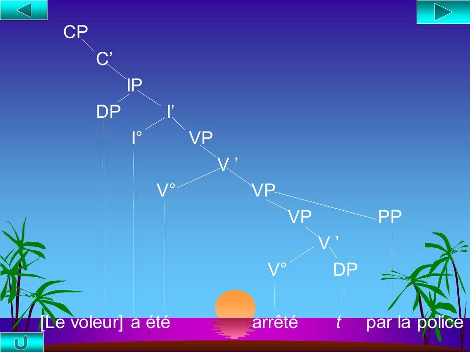 Le Passif et la Théorie du Cas s Règle du Passif : 1. Entrée lexicale : V, [__,DP] (transitif) 2. Mouvement de lobjet direct en position de sujet 3. L