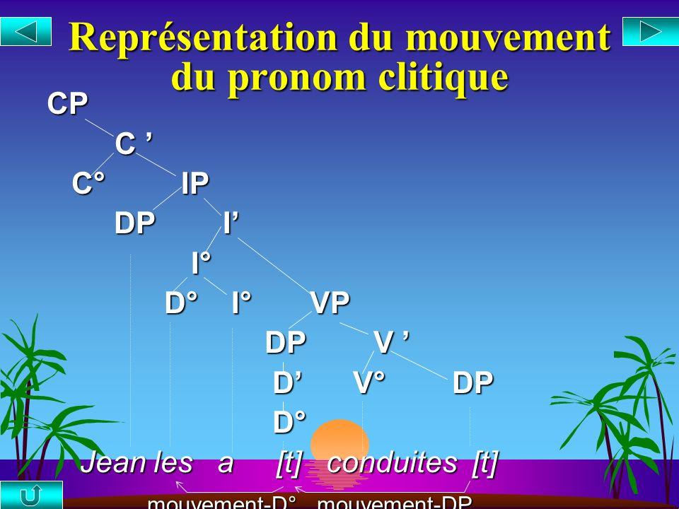 Le déplacement des pronoms s Mouvement hybride : (i) mouvement de DP (ii) mouvement de tête (D°) s Le mouvement DP se termine en [Spec, VP], où seffec
