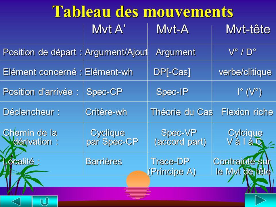 Représentation du mouvement du pronom clitique CPC C° IP C° IP DP I DP I I° I° D° I° VP D° I° VP DP V DP V D V° DP D V° DP D° D° Jean les a [t] condui