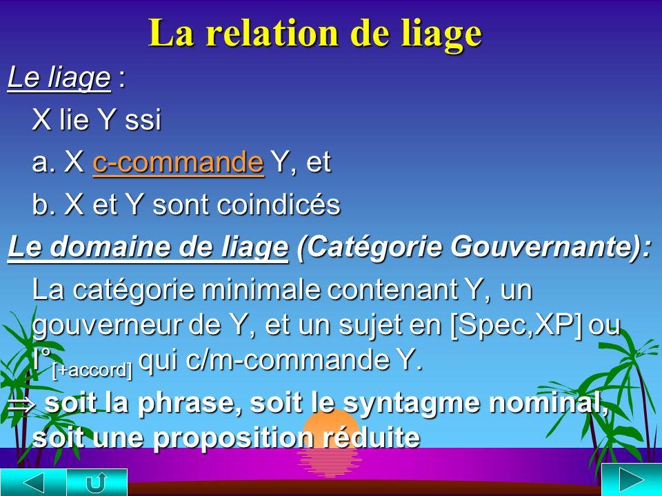 La théorie du Liage Les Principes de la Théorie du Liage Principe A : Toute anaphore doit être liée dans son domaine de liage. Principe B : Tout prono