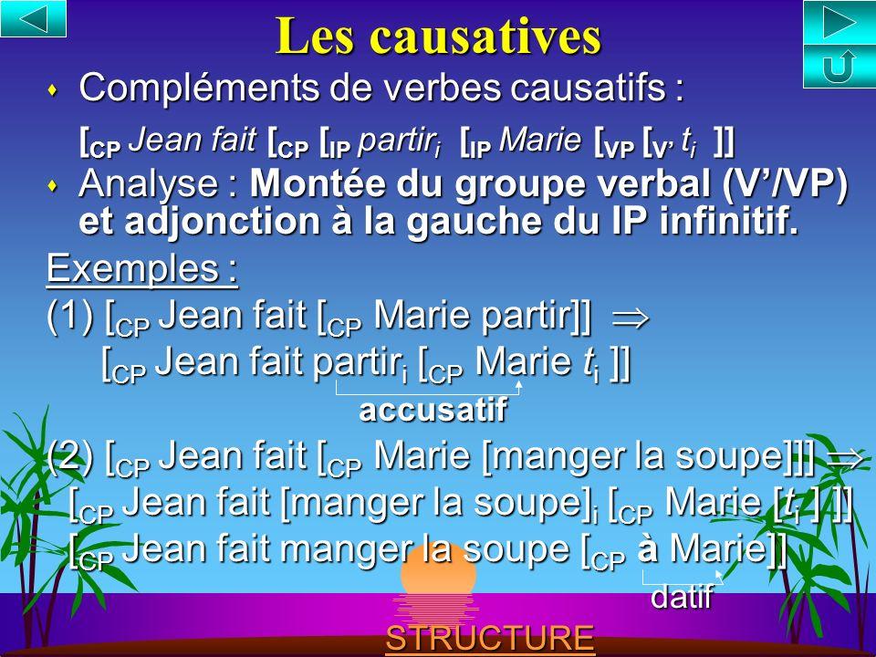 Les infinitives sont des phrases : s Compléments de verbes modaux : [ CP Jean doit [ CP manger une pomme]] s Compléments de verbes à contrôle : [ CP J