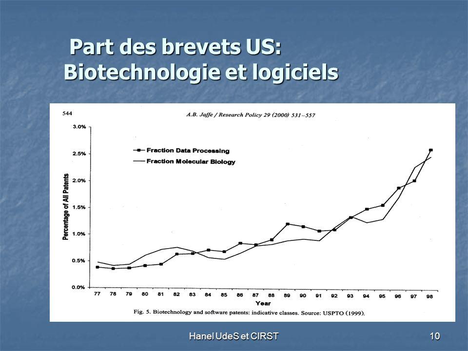 Hanel UdeS et CIRST 10 Part des brevets US: Biotechnologie et logiciels Part des brevets US: Biotechnologie et logiciels