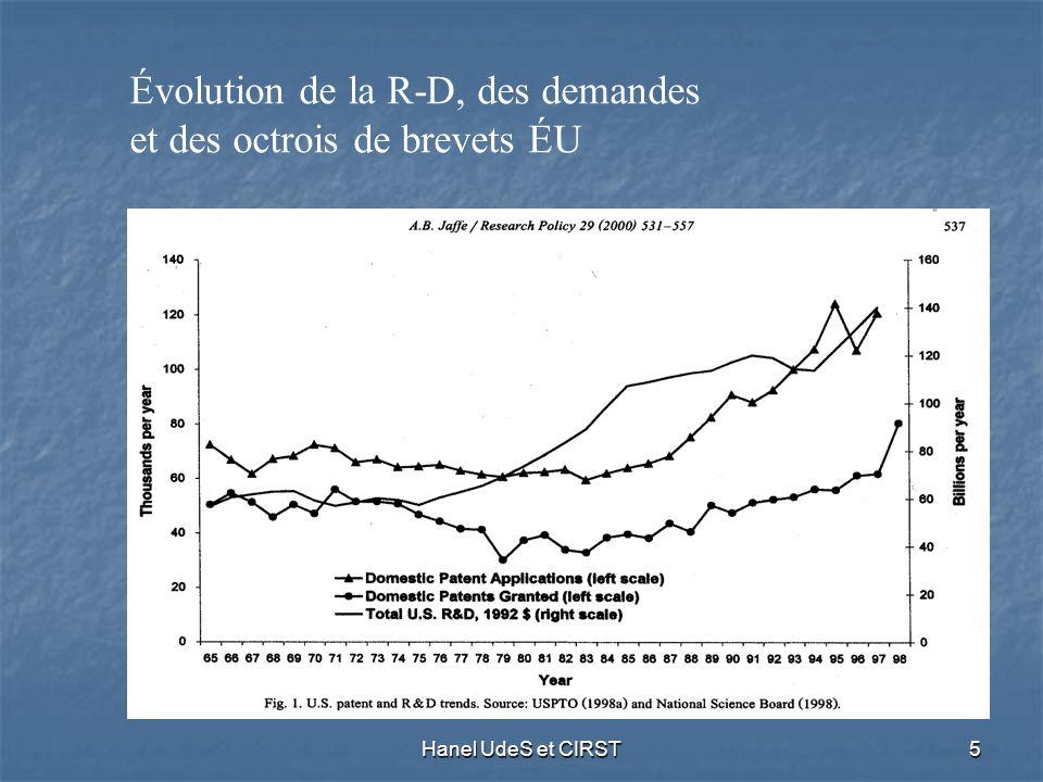 Hanel UdeS et CIRST5 Évolution de la R-D, des demandes et des octrois de brevets ÉU