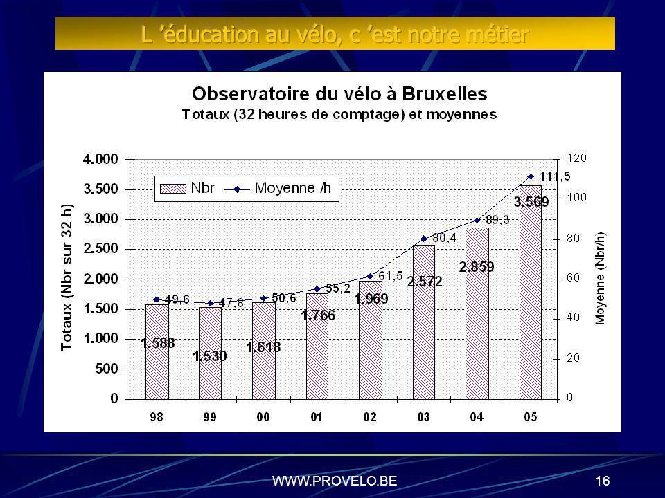 WWW.PROVELO.BE15 Evaluation critique Pas de données réelles ni d études mesurant l impact des rangs vélos sur le nombre de cyclistes Le choix de mobil