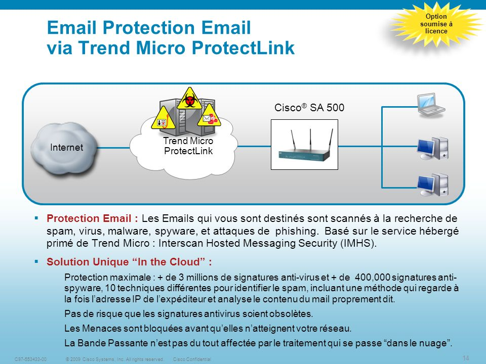 14 © 2009 Cisco Systems, Inc. All rights reserved.Cisco ConfidentialC97-553433-00 Email Protection Email via Trend Micro ProtectLink Protection Email